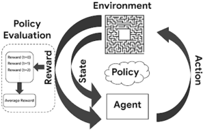 image2 Off-Policy Estimation using Reinforcement Learning