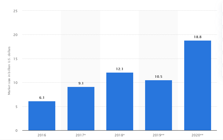 Forecast Virtual VR and Augmented Reality AR Market Size Worldwide from 2016 to 2020 Top 10 use of VR and Augmented Reality Application in reality