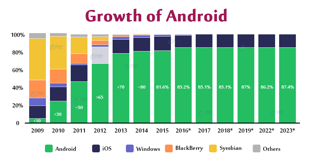 Growth of Android development