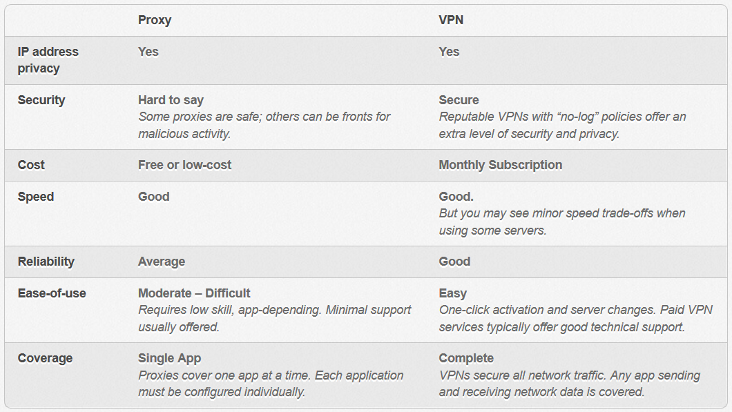 what is difference between proxy and vpn
